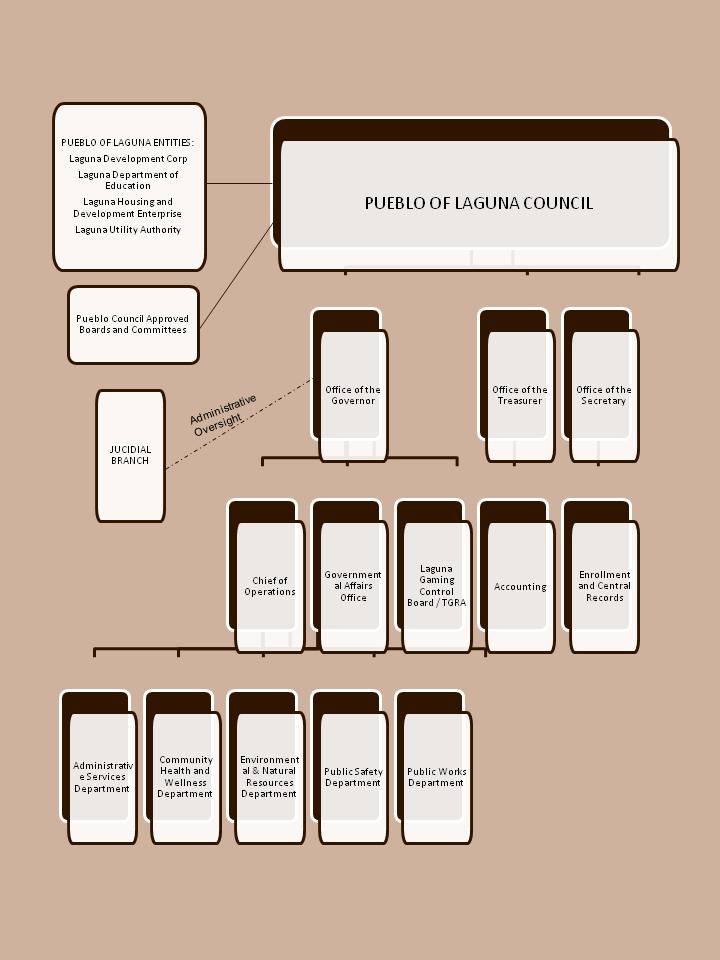 Pueblo of Laguna Organization Chart